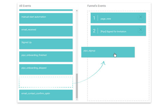 Personalize your conversion funnels by adding lead-generated events and steps to it.