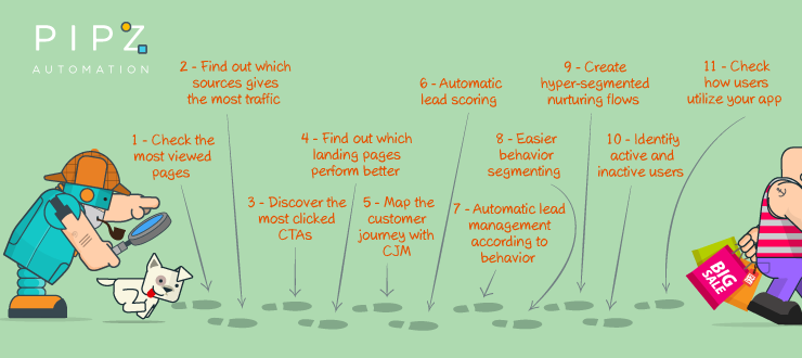 The eleven benefits of lead tracking with marketing automation
