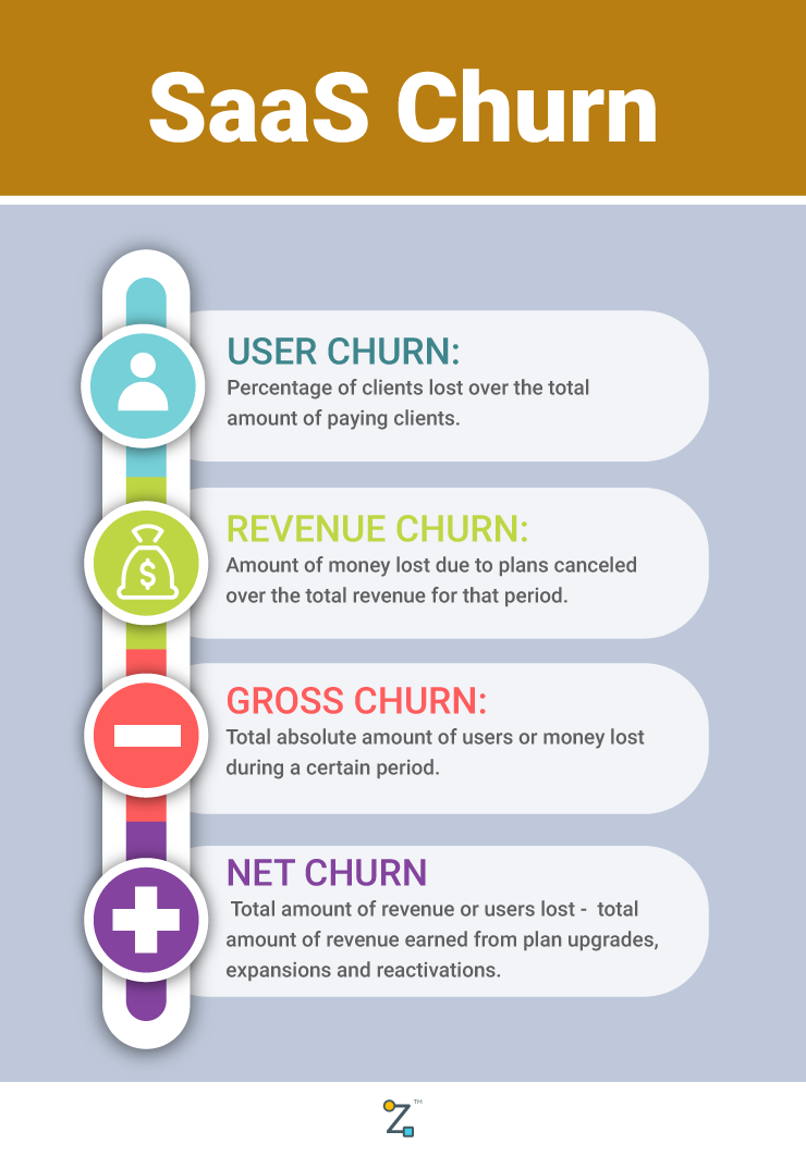 Infographic Types of Churn - Pipz