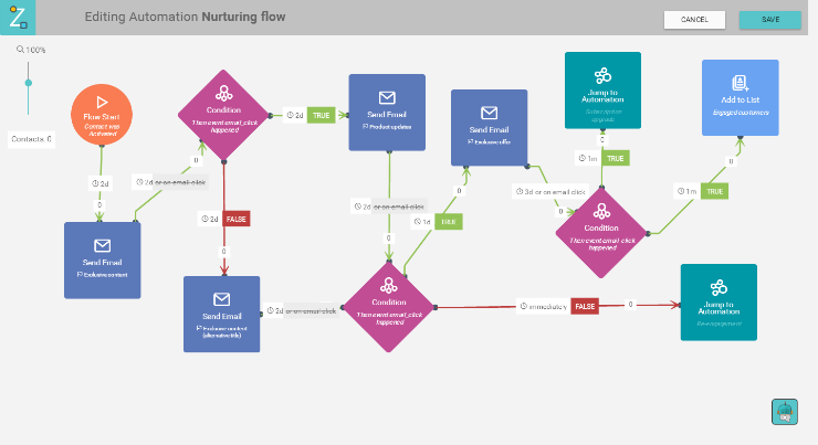 Nurturing automation flow example
