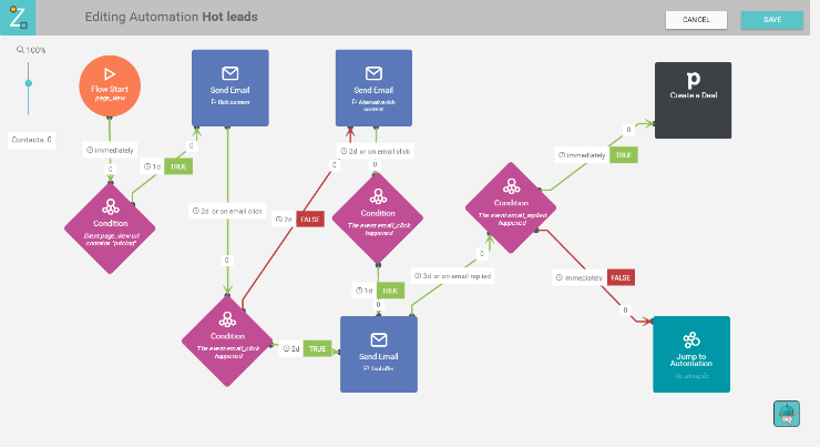 Hot leads automation flow example
